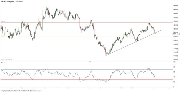 Le cours de l'or fragilisé par le dollar et les présidentielles françaises