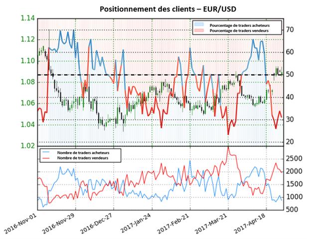 Les perspectives de l'euro sont indécises aussi longtemps que les positions longues et shorts baissent