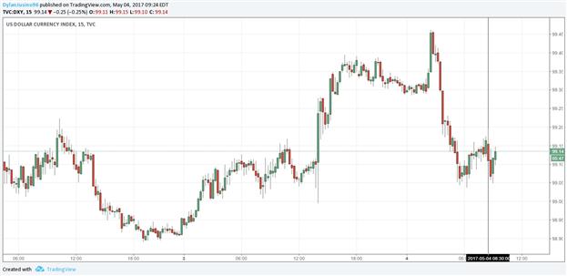 Narrow Improvement in US Trade Balance Has Little Impact on US Dollar