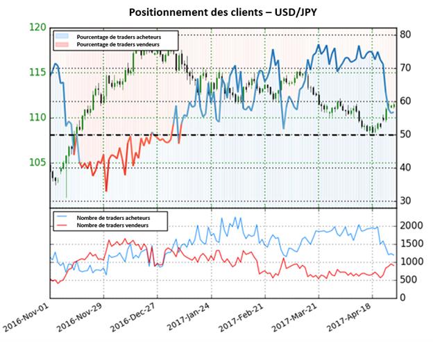 Le Sentiment du Yen est mixte tant que les traders sont à la vente