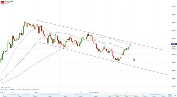 USD/JPY bleibt im absteigenden Kanal