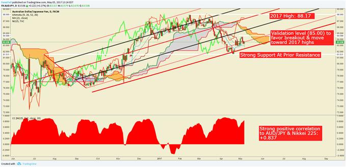 Bullish AUD/JPY on Positive Nikkei Correlation As Commodity Bloc May Rebound