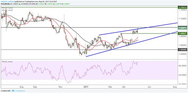 EUR/USD : la tendance de moyen terme sera indiqué dimanche
