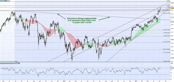 CAC 40 : Journée sans tendance sur les marchés avant un possible gap haussier à l'ouverture des marchés lundi