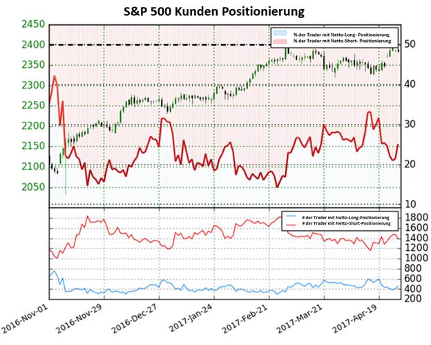 S&P 500 gibt gemischtes Signal