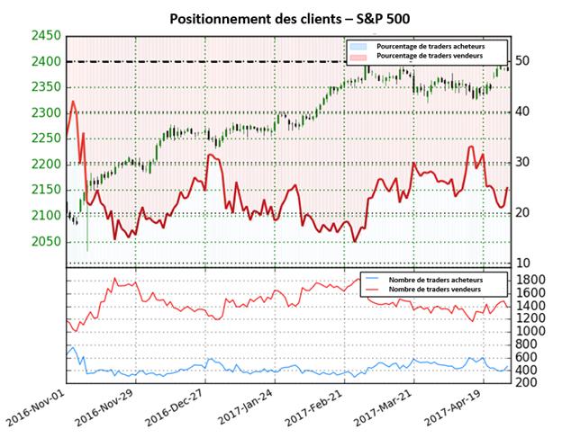 Le S&P 500 est indécis selon le Sentiment