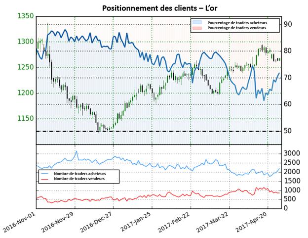 Le Sentiment du cours de l'or est partagé, mais nous favoriserons les positions à la vente