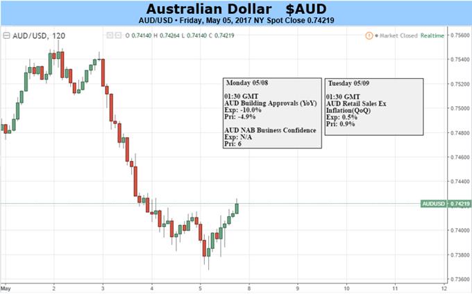 Australian Dollar to Struggle as Commodities Falter
