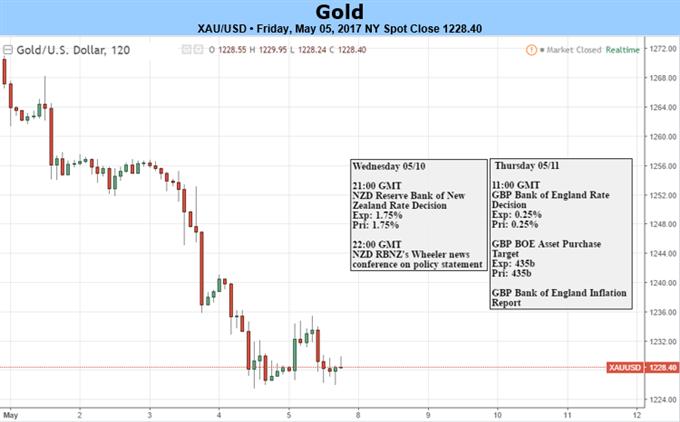 Goldpreis sucht nach FOMC-Sitzung nach Unterstützung - Alle Augen sind auf Frankreich gerichtet