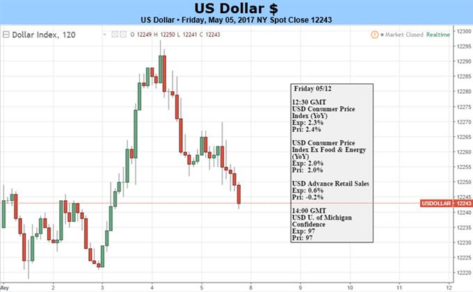Le dollar américain se tourne vers l'extérieur pour des indices de direction alors que la perspective de la Fed se consolide