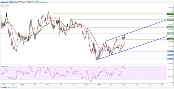 EUR/USD : à quoi s'attendre sur les marchés lundi ?