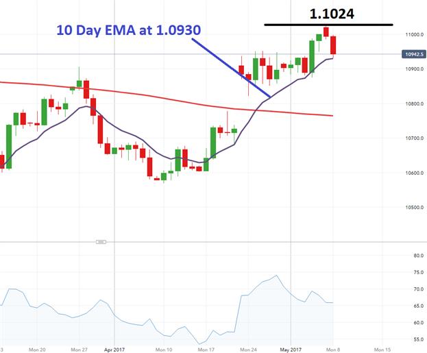 EUR/USD: Planung des nächsten Ausbruchs