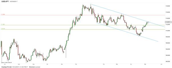USD/JPY : le marché peine à sortir par le haut d'un canal descendant