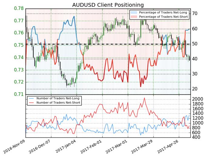 Australian Dollar Bearish as Traders Go Long