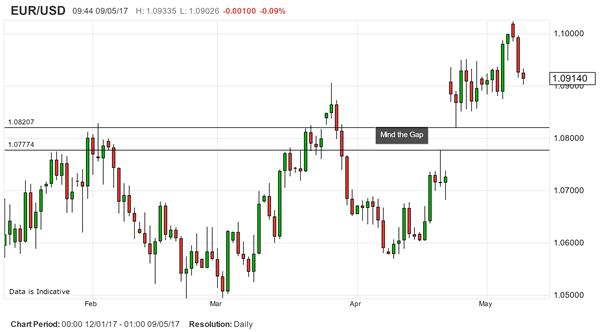 Analyse technique : Position courte pour l'EUR/USD
