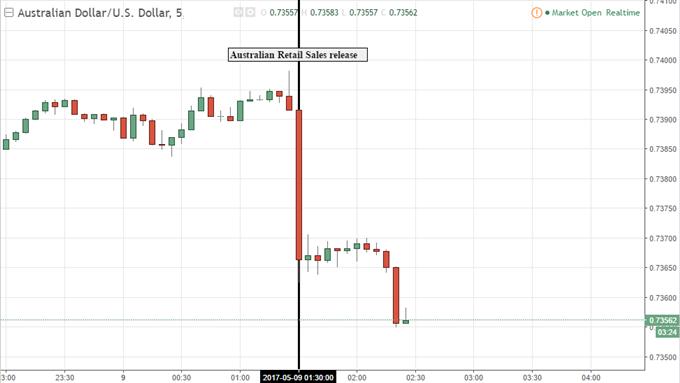 Australian Dollar Falls as Retail Sales Miss Expectations