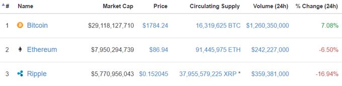 Bitcoin: Marktkapitalisierung wächst stetig