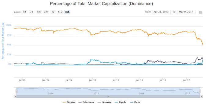 Bitcoin verliert und gewinnt zugleich