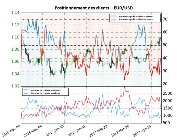 Possible retournement de tendance sur l'EUR/USD à en croire le Sentiment