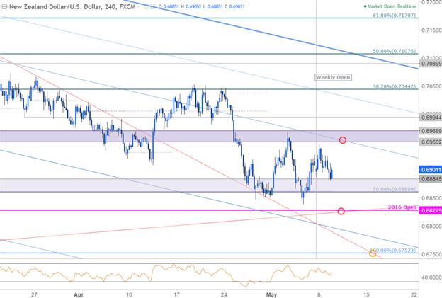 NZD/USD: Vulnerable Ahead of RBNZ – Range Break in Focus
