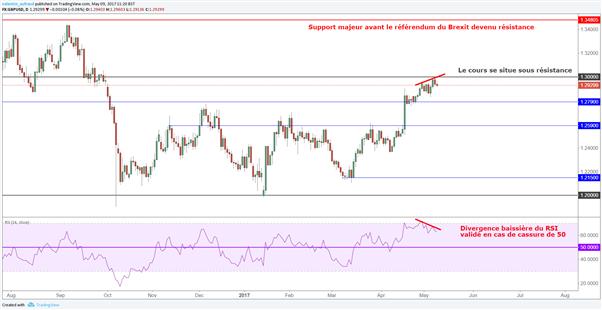 GBP/USD : la divergence baissière pourrait ramener la livre Sterling à 1.2790