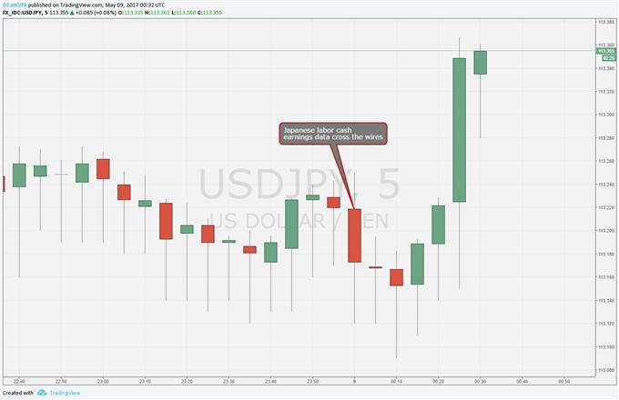 Japanese Yen Slips Further On Nasty Earnings Miss