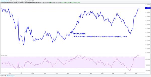Le marché a acheté la rumeur et vend l'euro