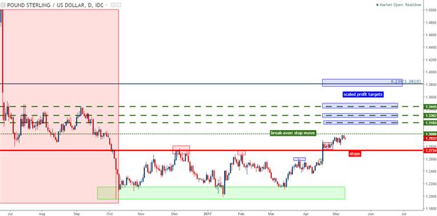 Position longue sur le GBP/USD dans le marché