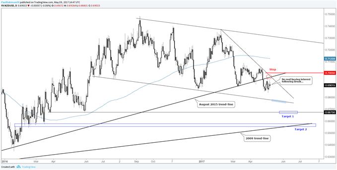 Short NZD/USD am Markt