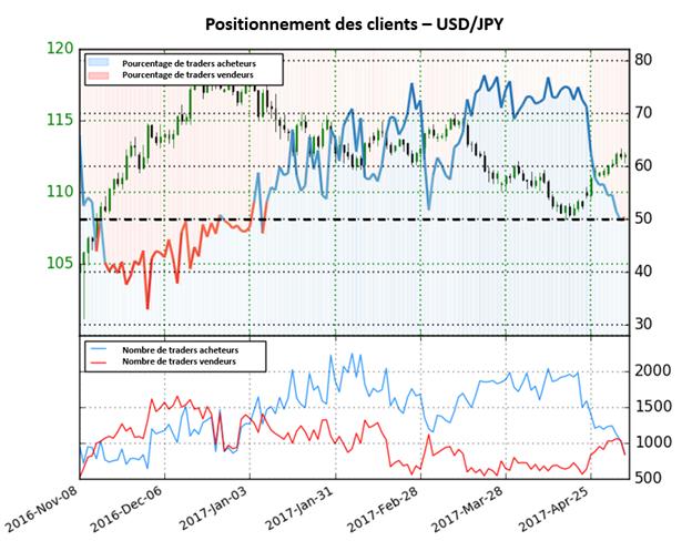 Le sentiment des traders sur l'USD/JPY indique un éventuel changement de tendance