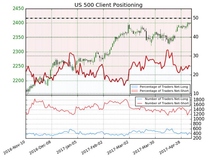 S&P 500 Set to Rise despite Short Positions