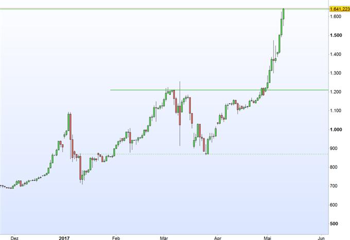 Bitcoin: Anreiz dank Zinseffekt