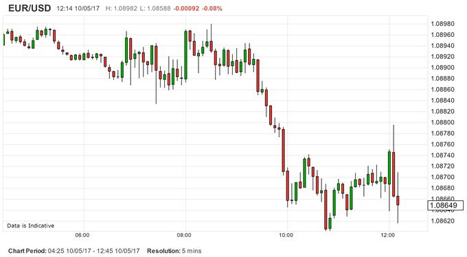 ECB President Draghi Confirms 'Substantial Monetary Accomodation'