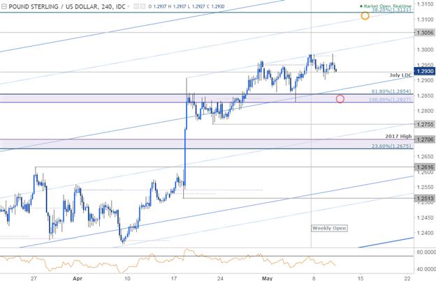 GBP/USD 240min Chart