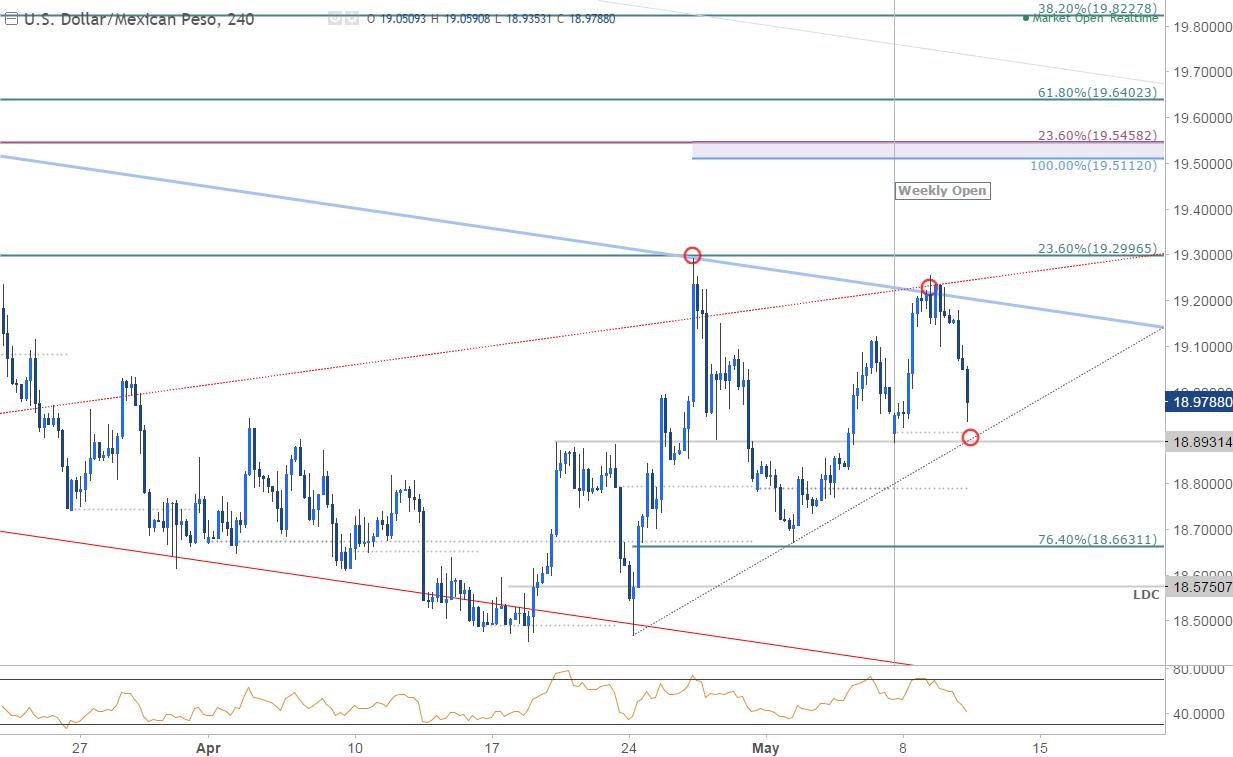Forex usd mxn chart