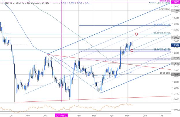GBP/USD : rallye sous examen- Le Super Thursday de la Banque d'Angleterre est à l'ordre du jour