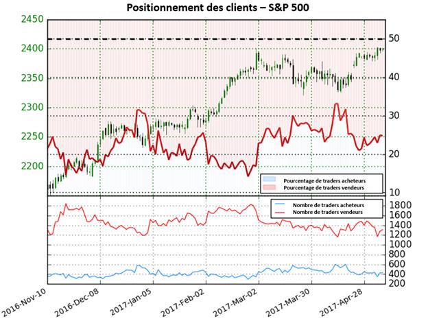 Le S&P 500 en passe à un retournement à la baisse bien que les traders soient majoritairement vendeurs