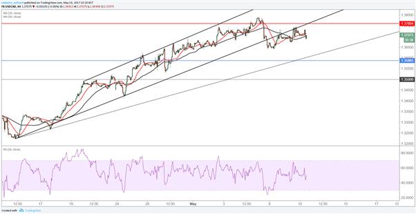 USD/CAD : le marché achète le dollar canadien avant les stocks de pétrole
