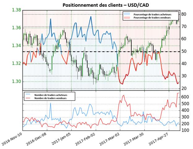 L'USD/CAD devrait poursuivre sa baisse selon le Sentiment