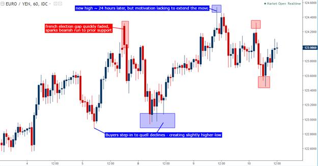 EUR/JPY Technical Analysis: Bullish, but Toppy