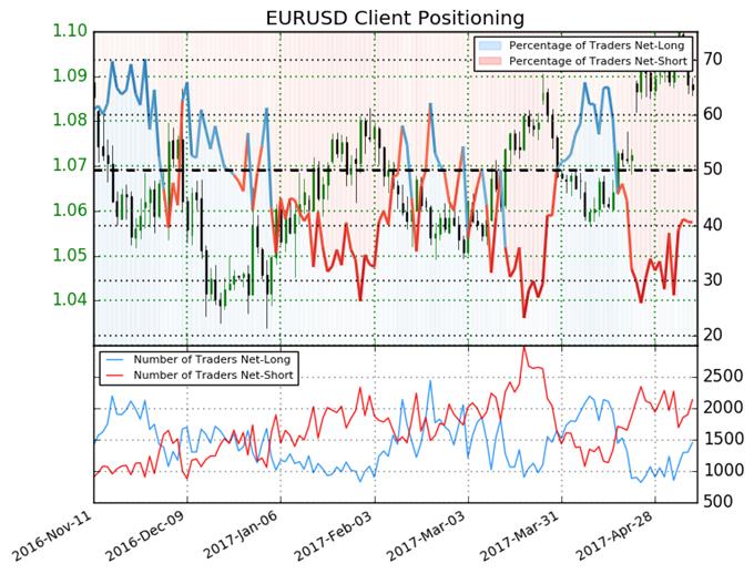 Little Change Leaves Euro Set for Reversal