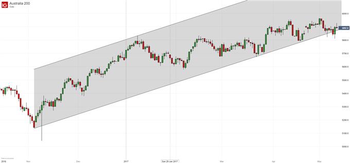 Technical Analysis: ASX 200 Must Top Bumping Along the Bottom
