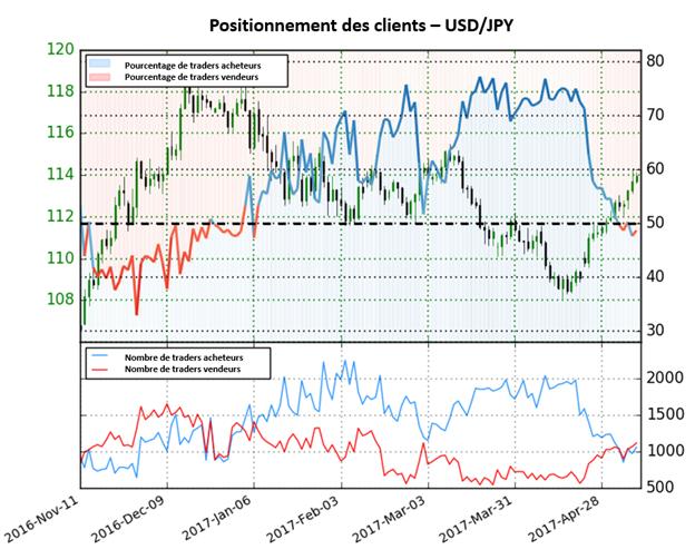 Le dollar américain devrait continuer à la hausse face au Yen dû à la baisse du Sentiment