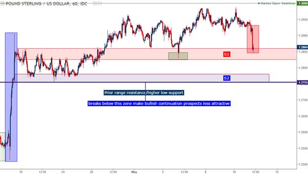 GBP Falls as BoE Stays Dovish: Reversal or Dip in the Bullish Trend?
